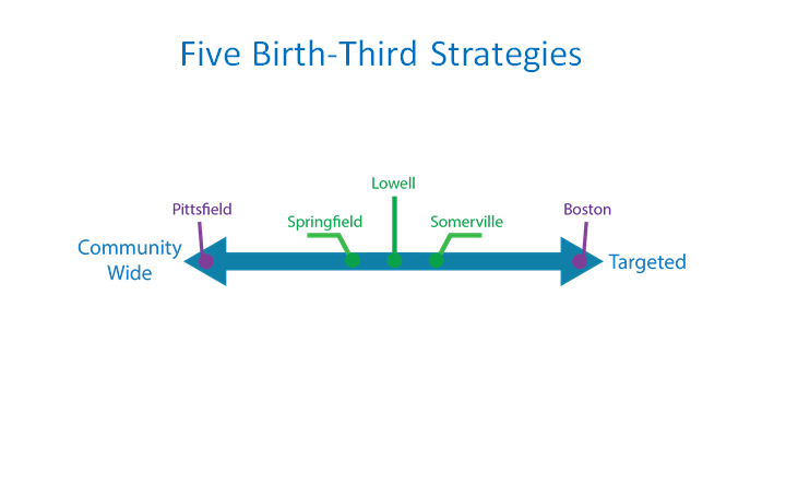 Snapshots of Birth–3rd Strategies in Five Communities