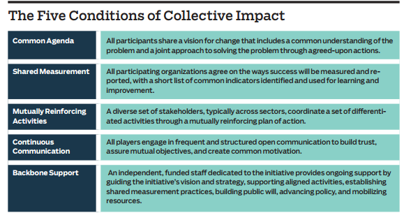 """Essential Mindset Shifts for Collective Impact,"" p. 2."